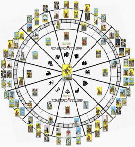 tarot gatanje i proricanje